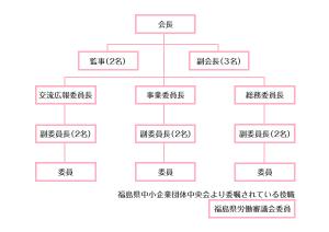 FJPの組織図